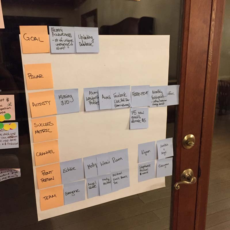 A project plan laid out